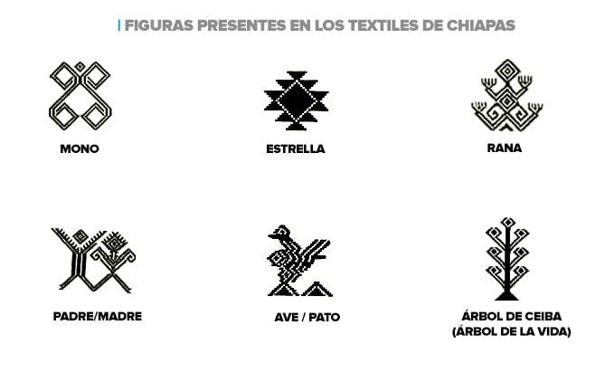 Significados de los Textiles de Chiapas